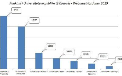 UMIB Ngritet Për 4 Mijë Vende Në Listën E Rangimit Në Mesin E 29 Mijë Universiteteve Botërore